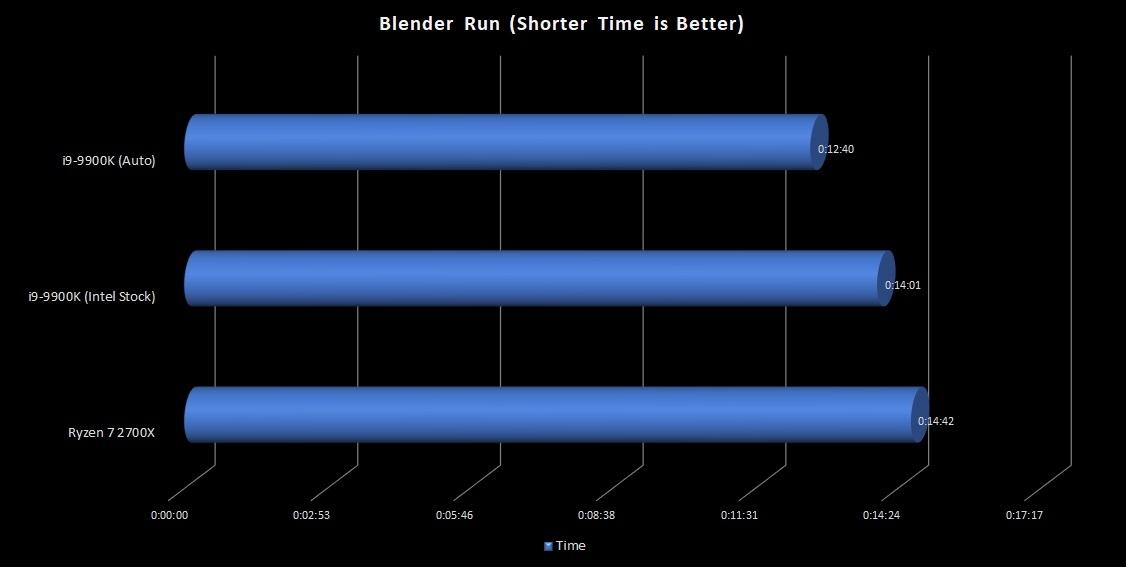 2-9900K-blender
