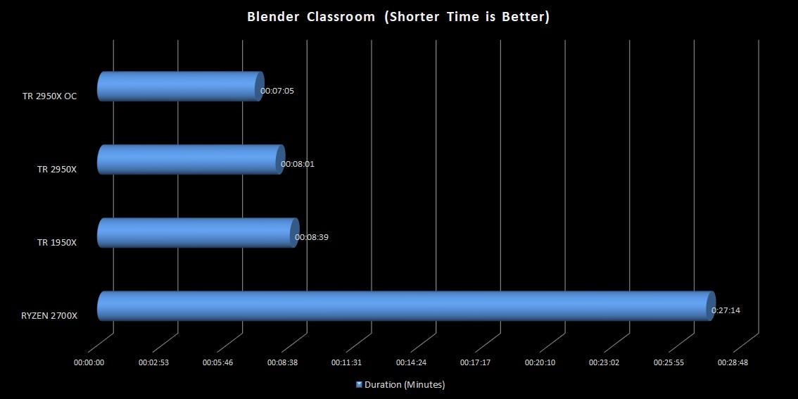 OC_blender-2950X