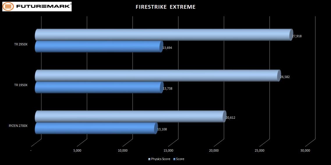 Futuremark_firestrike_extreme-2950X