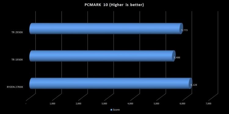 PCMARK10-2950X