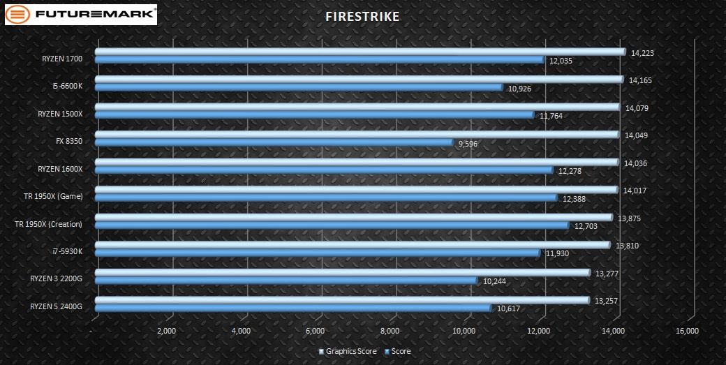 FireStrikePCIE-comparison