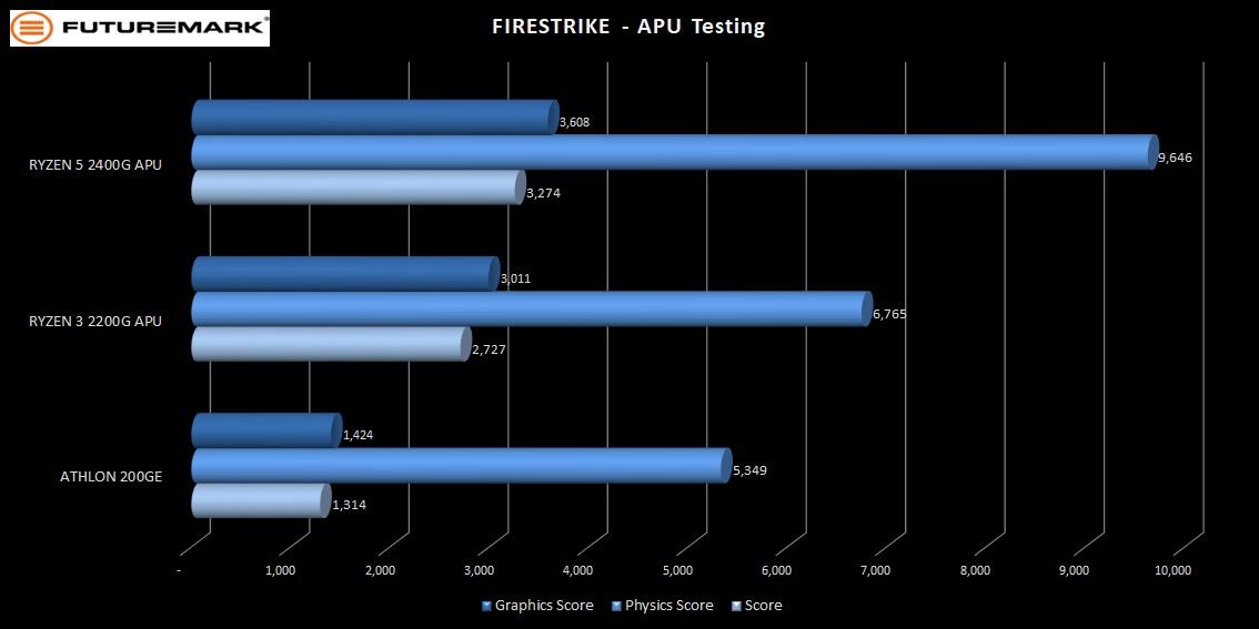 200GE_firestrike