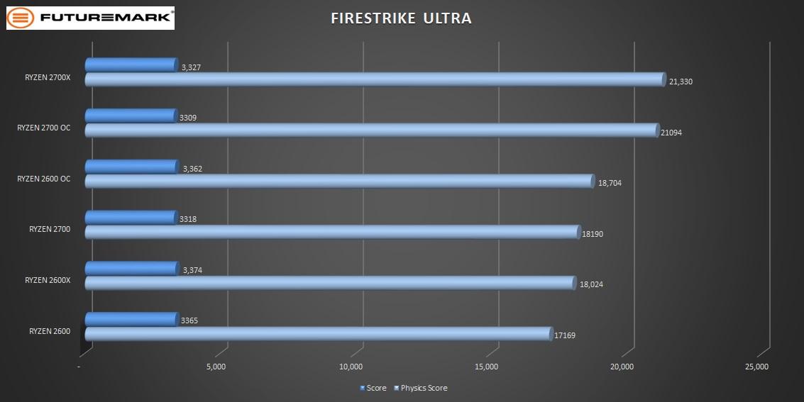 2700OC-firestrike-ultra