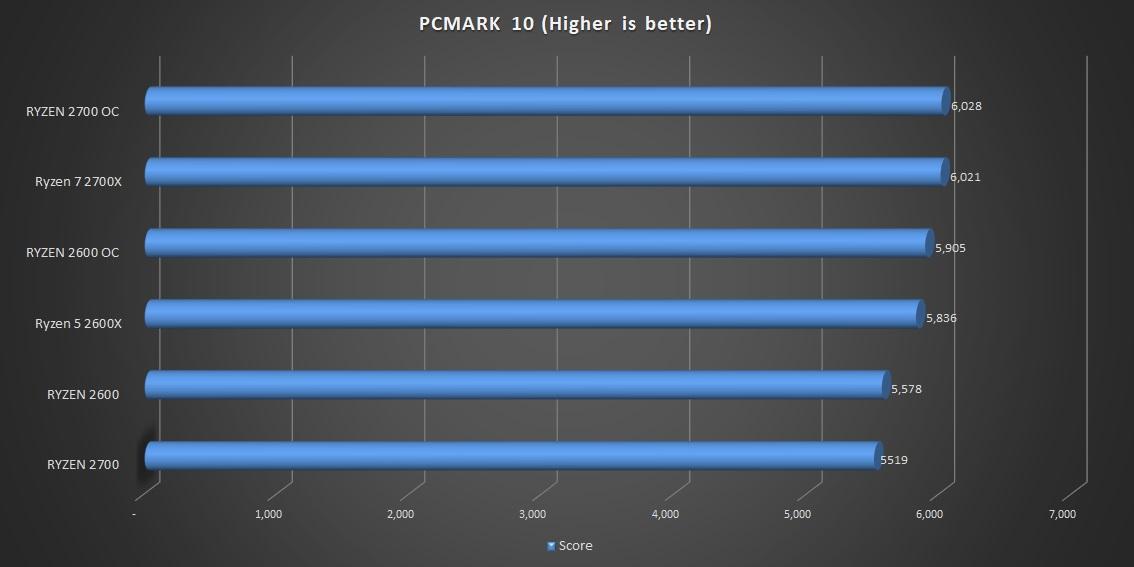 2700OC-pcmark-10