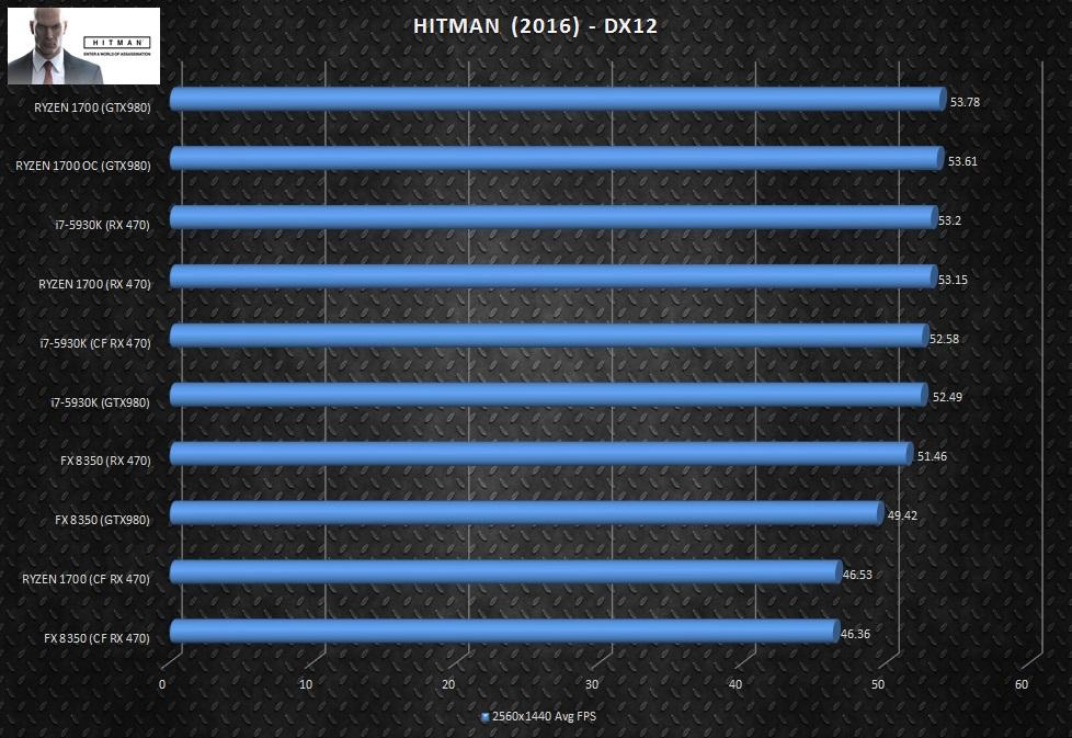 hitman-multigpu-scores