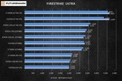 3dmark-firestrike-ultra-multigpu-scores