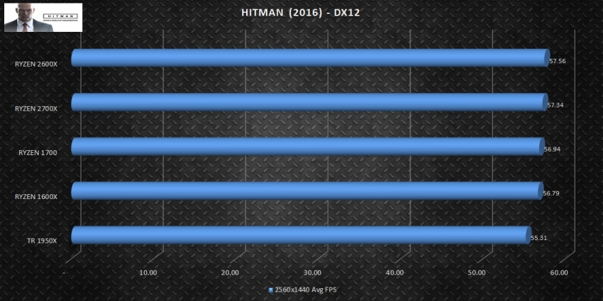 ryzen_2nd_gen_hitman2016